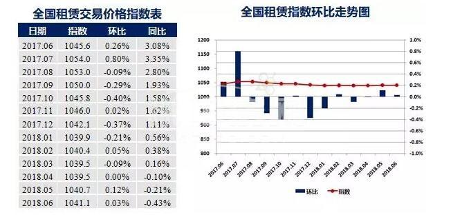 租赁指数变化趋势