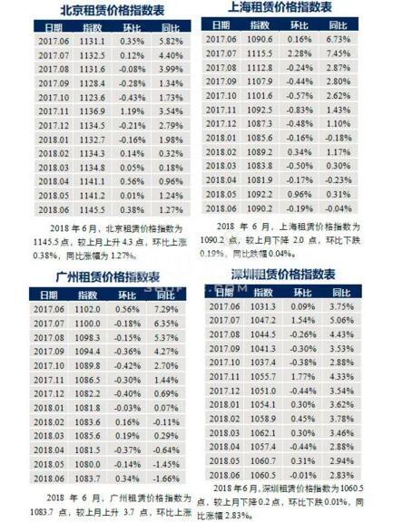 一线城市租赁指数变化