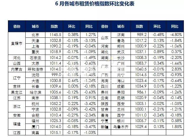 6月租赁指数变化